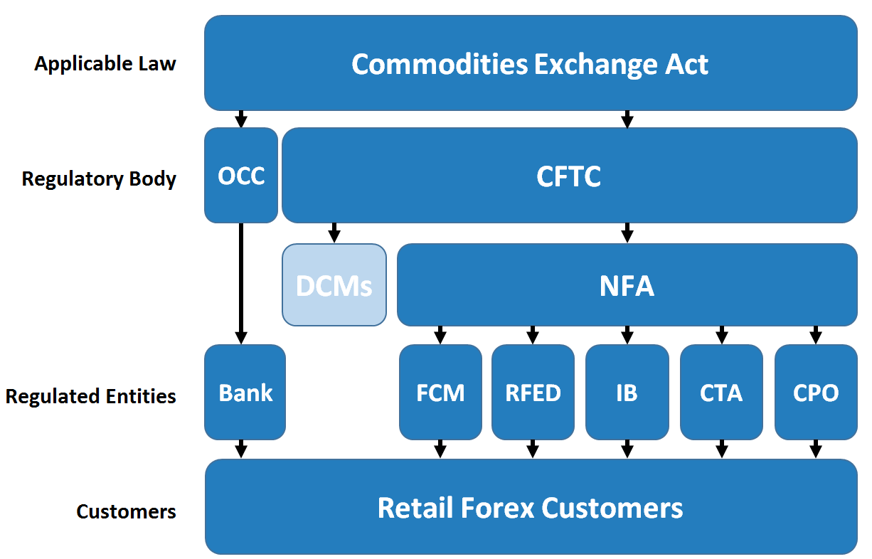 US regulatory relationships for forex